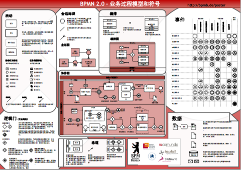Frank S Blog Bpmn 2 0 Poster In Chinese